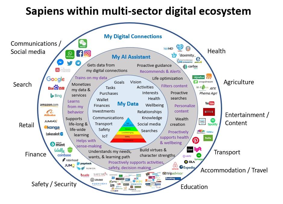 Sapiens_ecosystem